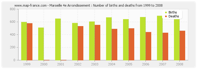 Marseille 4e Arrondissement : Number of births and deaths from 1999 to 2008