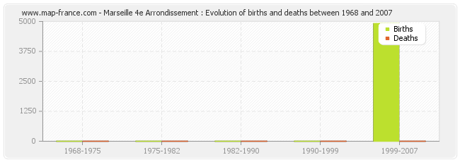 Marseille 4e Arrondissement : Evolution of births and deaths between 1968 and 2007