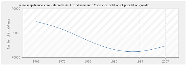 Marseille 4e Arrondissement : Cubic interpolation of population growth