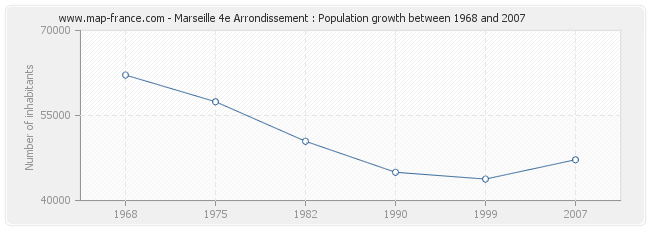 Population Marseille 4e Arrondissement