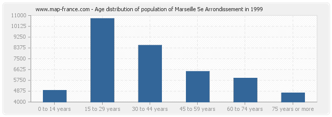 Age distribution of population of Marseille 5e Arrondissement in 1999