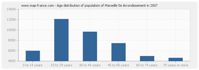Age distribution of population of Marseille 5e Arrondissement in 2007