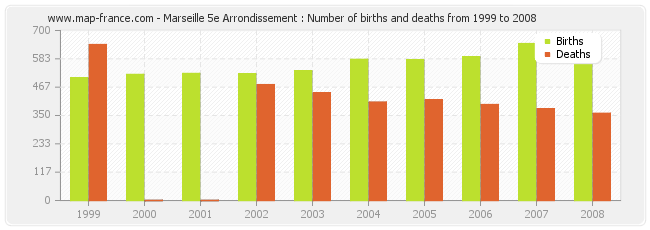 Marseille 5e Arrondissement : Number of births and deaths from 1999 to 2008