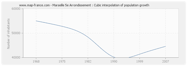 Marseille 5e Arrondissement : Cubic interpolation of population growth