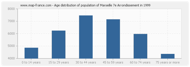 Age distribution of population of Marseille 7e Arrondissement in 1999