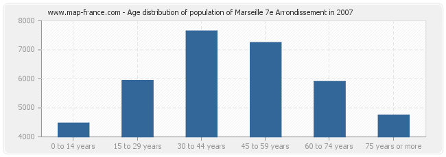Age distribution of population of Marseille 7e Arrondissement in 2007