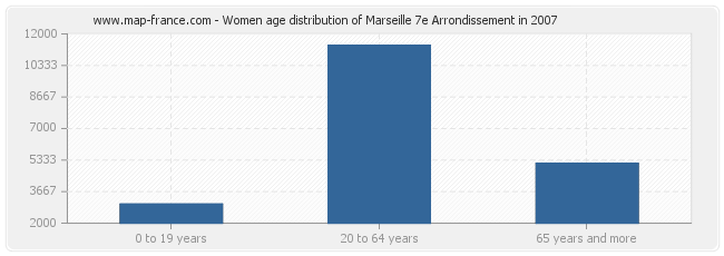 Women age distribution of Marseille 7e Arrondissement in 2007