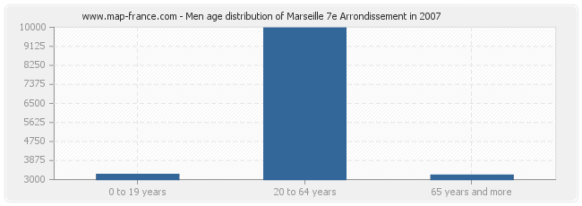 Men age distribution of Marseille 7e Arrondissement in 2007