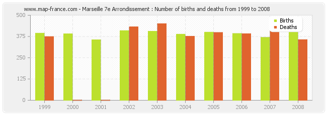 Marseille 7e Arrondissement : Number of births and deaths from 1999 to 2008