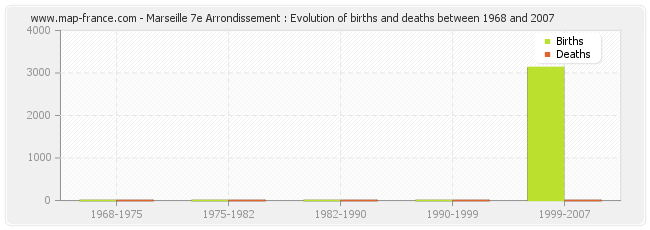 Marseille 7e Arrondissement : Evolution of births and deaths between 1968 and 2007