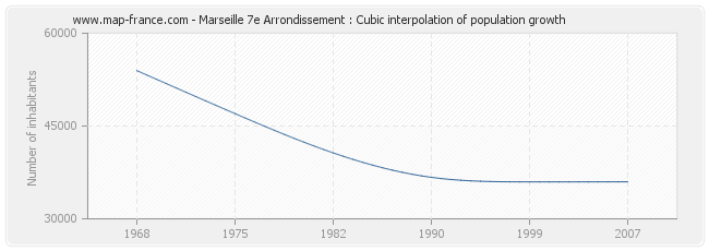 Marseille 7e Arrondissement : Cubic interpolation of population growth