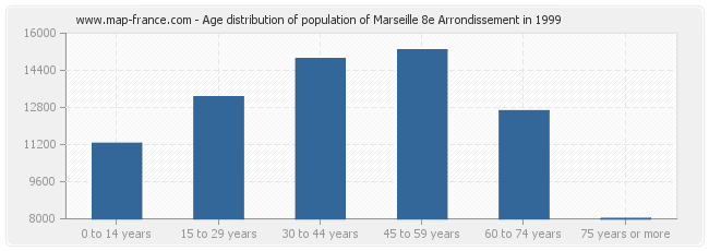 Age distribution of population of Marseille 8e Arrondissement in 1999