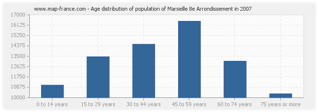 Age distribution of population of Marseille 8e Arrondissement in 2007