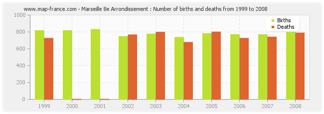 Marseille 8e Arrondissement : Number of births and deaths from 1999 to 2008