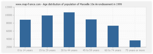 Age distribution of population of Marseille 10e Arrondissement in 1999