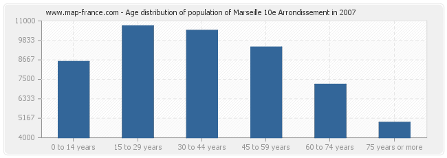 Age distribution of population of Marseille 10e Arrondissement in 2007