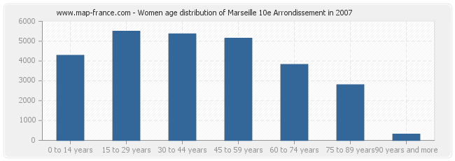 Women age distribution of Marseille 10e Arrondissement in 2007