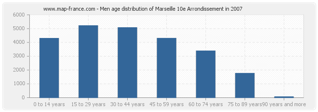 Men age distribution of Marseille 10e Arrondissement in 2007
