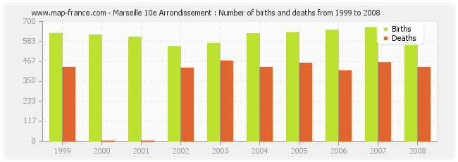 Marseille 10e Arrondissement : Number of births and deaths from 1999 to 2008