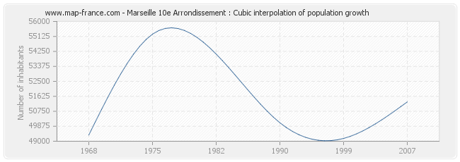 Marseille 10e Arrondissement : Cubic interpolation of population growth