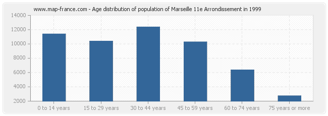 Age distribution of population of Marseille 11e Arrondissement in 1999