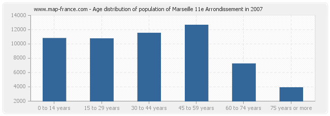 Age distribution of population of Marseille 11e Arrondissement in 2007