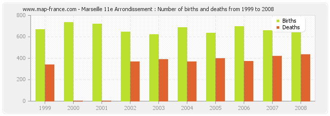 Marseille 11e Arrondissement : Number of births and deaths from 1999 to 2008