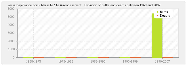 Marseille 11e Arrondissement : Evolution of births and deaths between 1968 and 2007