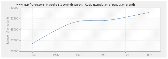Marseille 11e Arrondissement : Cubic interpolation of population growth