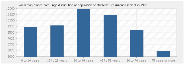 Age distribution of population of Marseille 12e Arrondissement in 1999