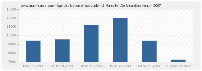 Age distribution of population of Marseille 12e Arrondissement in 2007