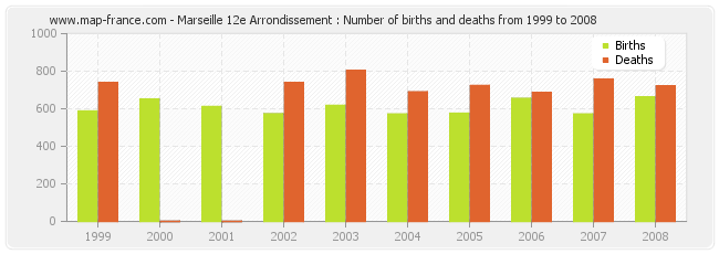 Marseille 12e Arrondissement : Number of births and deaths from 1999 to 2008