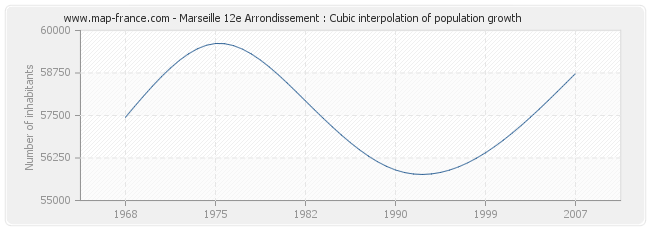 Marseille 12e Arrondissement : Cubic interpolation of population growth