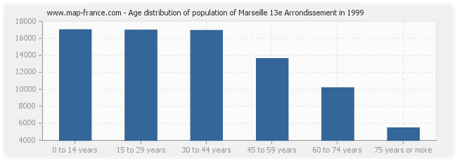 Age distribution of population of Marseille 13e Arrondissement in 1999
