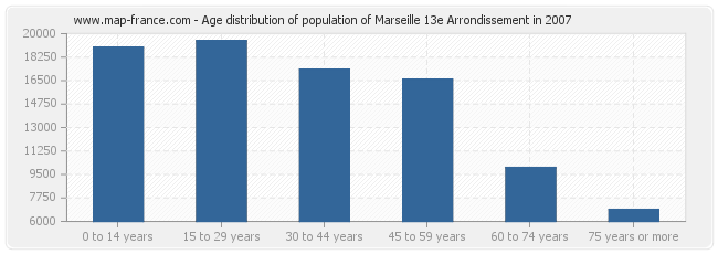 Age distribution of population of Marseille 13e Arrondissement in 2007