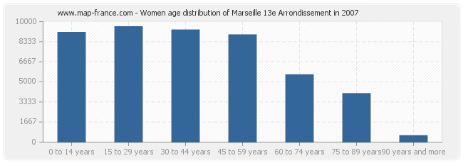 Women age distribution of Marseille 13e Arrondissement in 2007