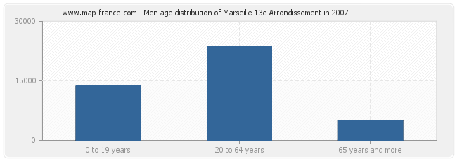 Men age distribution of Marseille 13e Arrondissement in 2007