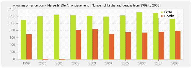 Marseille 13e Arrondissement : Number of births and deaths from 1999 to 2008
