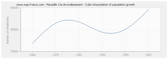 Marseille 13e Arrondissement : Cubic interpolation of population growth