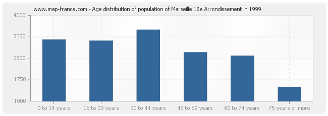 Age distribution of population of Marseille 16e Arrondissement in 1999