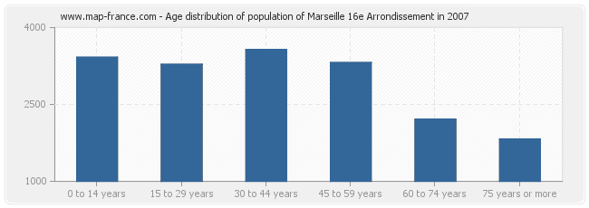 Age distribution of population of Marseille 16e Arrondissement in 2007