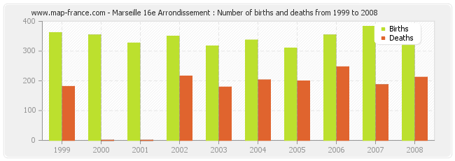 Marseille 16e Arrondissement : Number of births and deaths from 1999 to 2008