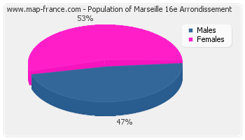 Sex distribution of population of Marseille 16e Arrondissement in 2007