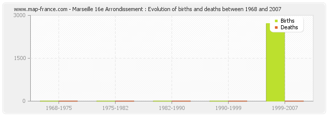 Marseille 16e Arrondissement : Evolution of births and deaths between 1968 and 2007