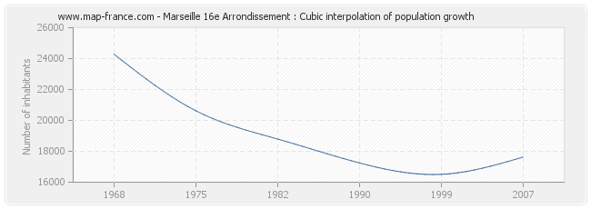 Marseille 16e Arrondissement : Cubic interpolation of population growth