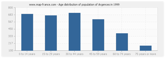 Age distribution of population of Argences in 1999