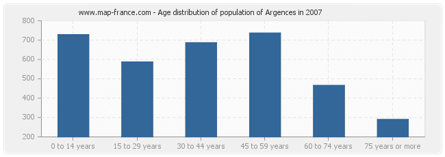 Age distribution of population of Argences in 2007