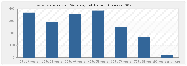 Women age distribution of Argences in 2007