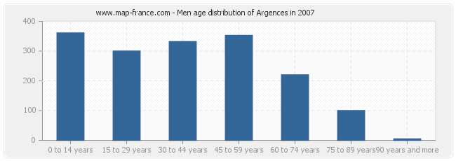 Men age distribution of Argences in 2007