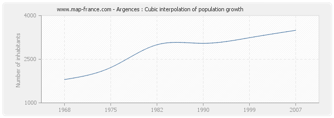 Argences : Cubic interpolation of population growth